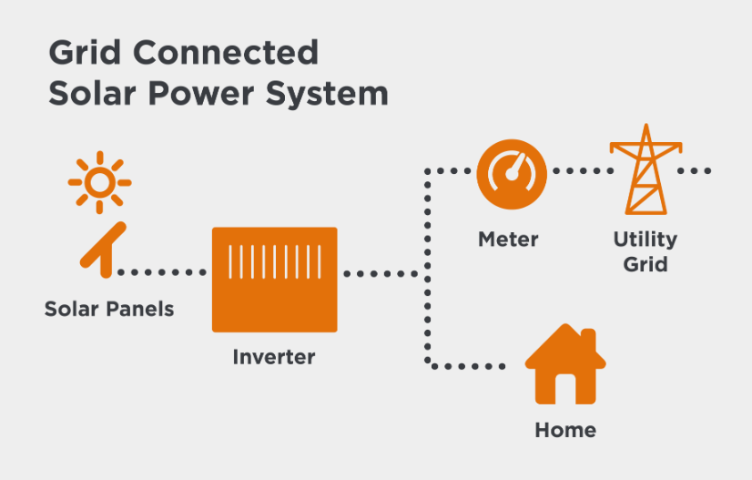 How a Grid Connected Solar Power System works