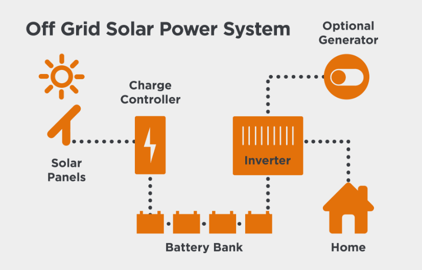 How an Off Grid Solar Power System Works