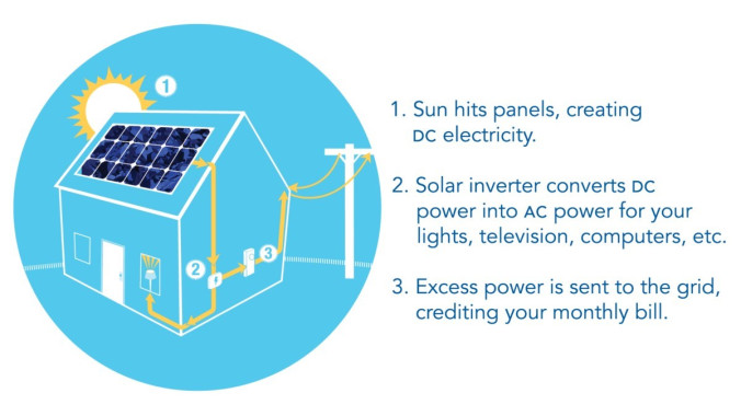 Simplified design of how solar energy works on the grid