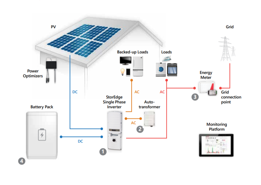 A Detailed Diagram of a battery backed grid-tie solar power system